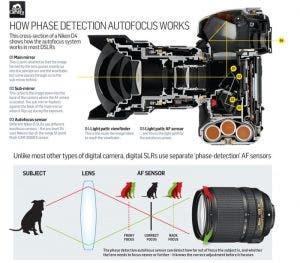 diagram-explaining-camera-autofocus